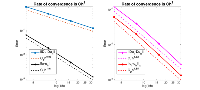 RATE OF CONVERGENCE OF LINEAR ELEMENT FOR POISSON EQUATION
